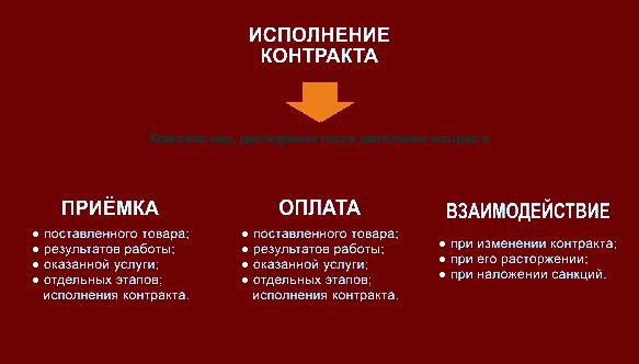 mery_ispolneniya_kontrakta